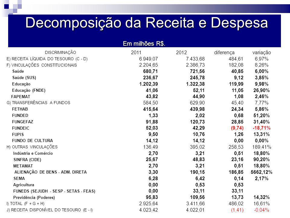 Decomposição da Receita e Despesa DISCRIMINAÇÃO 20112012diferençavariação E) RECEITA LÍQUIDA DO TESOURO (C - D) 6.949,077.433,68484,616,97% F) VINCULAÇÕES CONSTITUCIONAIS 2.204,652.386,73182,088,26% Saúde 680,71721,5640,856,00% Saúde (SUS) 236,67245,789,123,85% Educação 1.202,391.322,38119,999,98% Educação (FNDE) 41,0652,1111,0526,90% FAPEMAT 43,8244,901,082,46% G) TRANSFERÊNCIAS A FUNDOS 584,50629,9045,407,77% FETHAB 415,64439,9824,345,86% FUNDED 1,332,020,6851,20% FUNGEFAZ 91,88120,7328,8531,40% FUNDEIC 52,0342,29(9,74)-18,71% FUPIS 9,5010,761,2613,31% FUNDO DE CULTURA 14,12 0,000,00% H) OUTRAS VINCULAÇÕES 136,49395,02258,53189,41% Indústria e Comércio 2,703,210,5118,80% SINFRA (CIDE) 25,6748,8323,1690,20% METAMAT 2,703,210,5118,80% ALIENAÇÃO DE BENS - ADM.