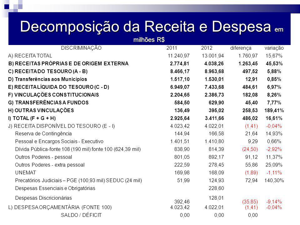 Decomposição da Receita e Despesa em milhões R$