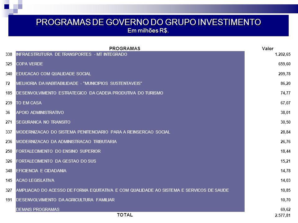 PROGRAMAS DE GOVERNO DO GRUPO INVESTIMENTO Em milhões R$.