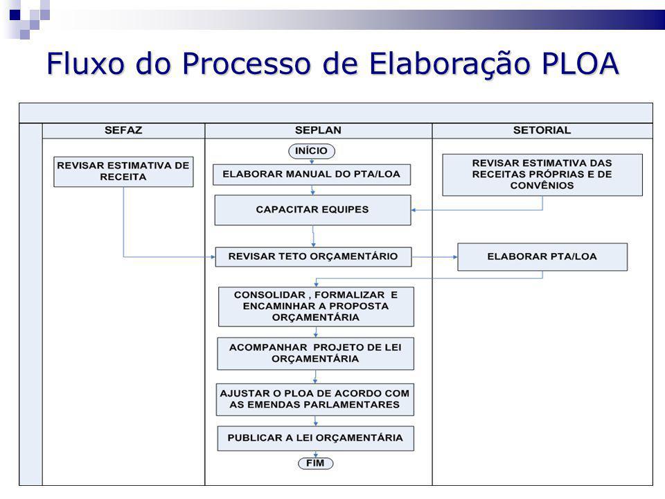 Fluxo do Processo de Elaboração PLOA