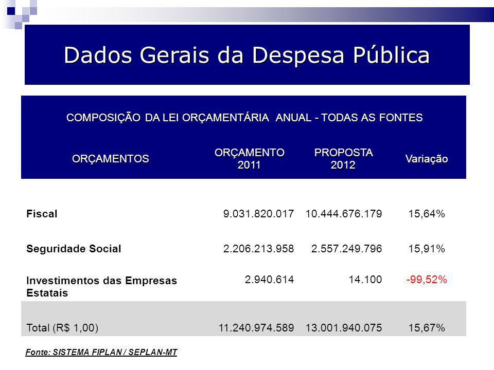 Dados Gerais da Despesa Pública COMPOSIÇÃO DA LEI ORÇAMENTÁRIA ANUAL - TODAS AS FONTES COMPOSIÇÃO DA LEI ORÇAMENTÁRIA ANUAL - TODAS AS FONTES ORÇAMENTOS ORÇAMENTO 2011 PROPOSTA 2012 Variação Fiscal9.031.820.01710.444.676.17915,64% Seguridade Social2.206.213.9582.557.249.79615,91% Investimentos das Empresas Estatais 2.940.61414.100-99,52% Total (R$ 1,00)11.240.974.58913.001.940.07515,67% Fonte: SISTEMA FIPLAN / SEPLAN-MT
