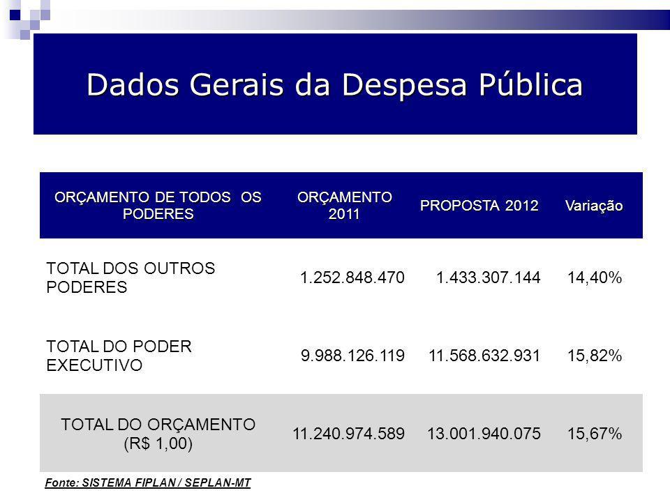 Dados Gerais da Despesa Pública ORÇAMENTO DE TODOS OS PODERES ORÇAMENTO2011 PROPOSTA 2012 Variação TOTAL DOS OUTROS PODERES 1.252.848.4701.433.307.14414,40% TOTAL DO PODER EXECUTIVO 9.988.126.11911.568.632.93115,82% TOTAL DO ORÇAMENTO (R$ 1,00) 11.240.974.58913.001.940.07515,67% Fonte: SISTEMA FIPLAN / SEPLAN-MT