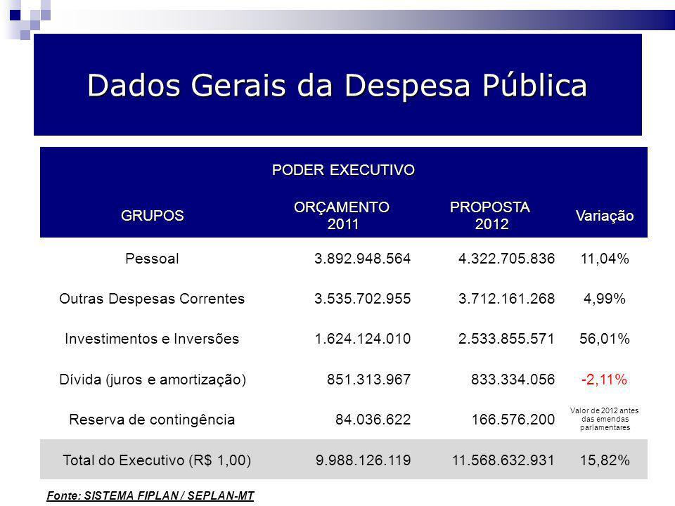 Orçamento por poder – comparativo 2008/2009 Dados Gerais da Despesa Pública PODER EXECUTIVO GRUPOSORÇAMENTO 2011 2011PROPOSTA 2012 2012Variação Pessoal3.892.948.5644.322.705.83611,04% Outras Despesas Correntes3.535.702.9553.712.161.2684,99% Investimentos e Inversões1.624.124.0102.533.855.57156,01% Dívida (juros e amortização)851.313.967833.334.056-2,11% Reserva de contingência84.036.622166.576.200 Valor de 2012 antes das emendas parlamentares Total do Executivo (R$ 1,00)9.988.126.11911.568.632.93115,82% Fonte: SISTEMA FIPLAN / SEPLAN-MT