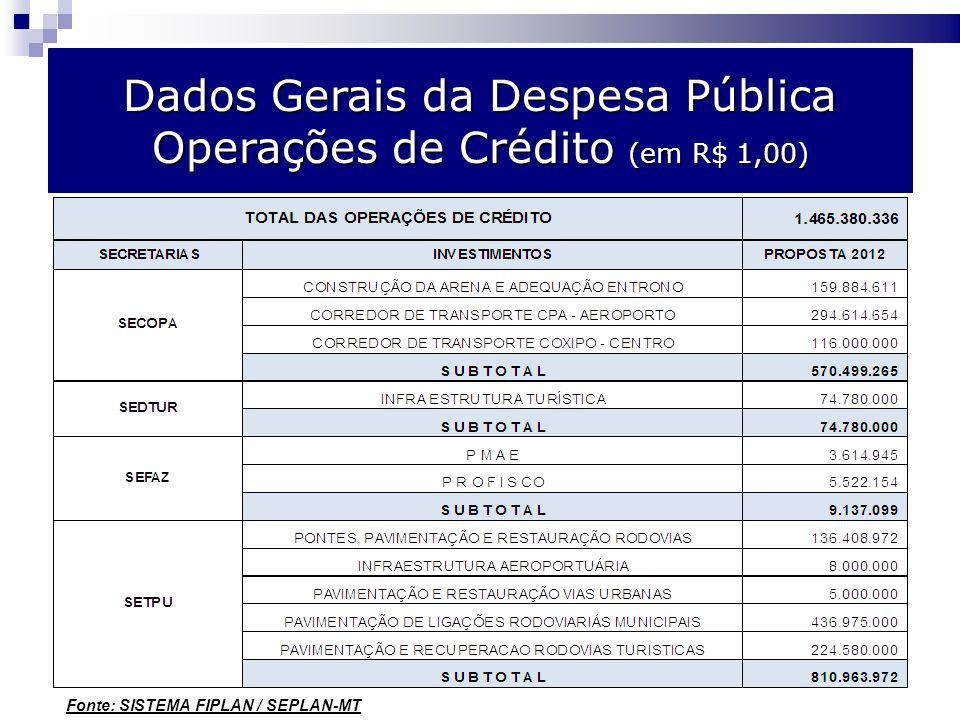 Orçamento por poder – comparativo 2008/2009 Dados Gerais da Despesa Pública Operações de Crédito (em R$ 1,00) Fonte: SISTEMA FIPLAN / SEPLAN-MT