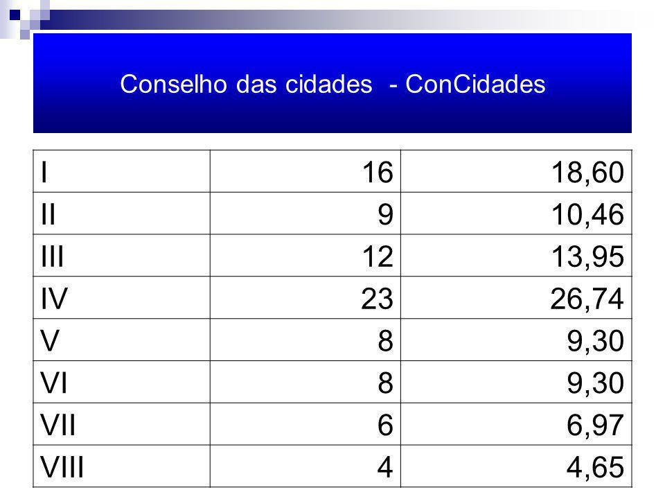 Conselho das cidades - ConCidades I1618,60 II910,46 III1213,95 IV2326,74 V89,30 VI89,30 VII66,97 VIII44,65