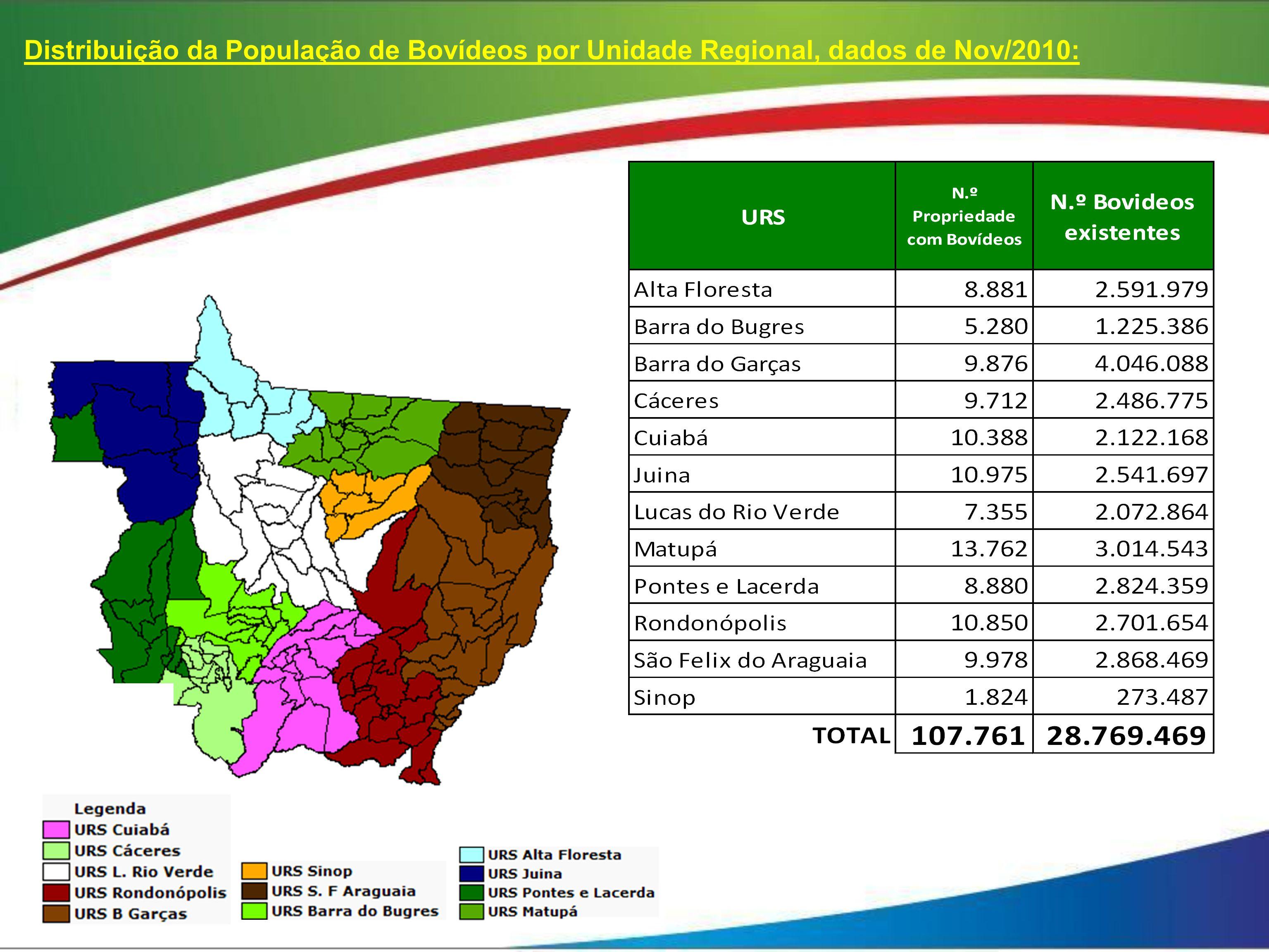 Distribuição da População de Bovídeos por Unidade Regional, dados de Nov/2010: