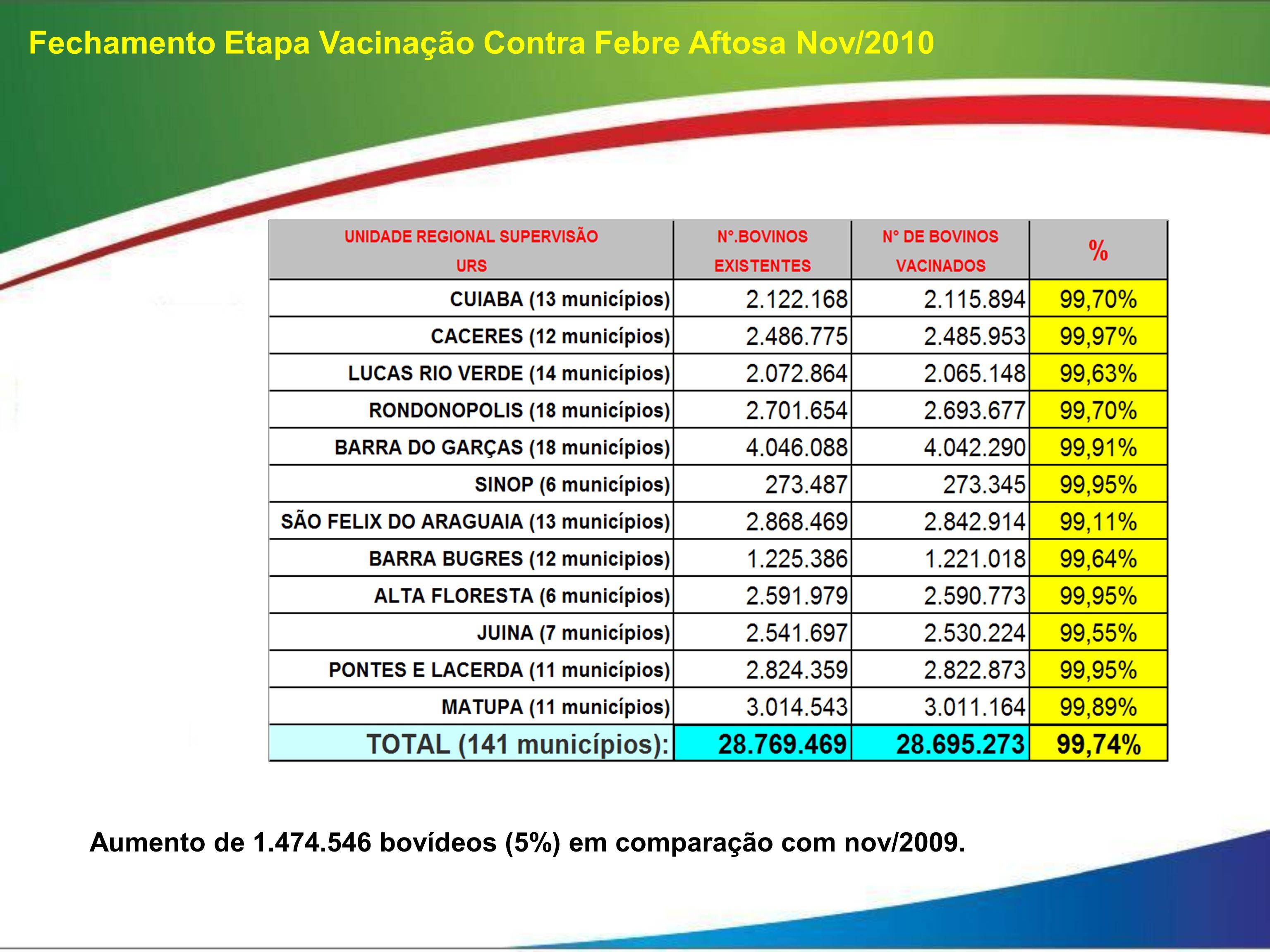 Aumento de 1.474.546 bovídeos (5%) em comparação com nov/2009.