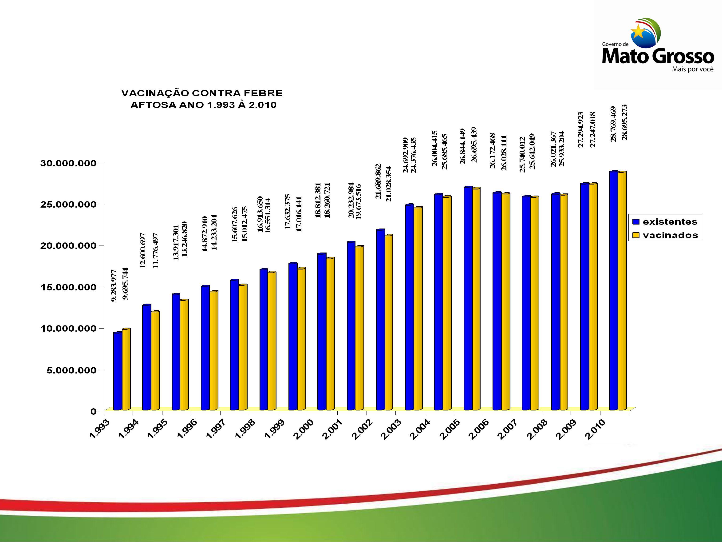 Etapa de Vacinação 1-2011 De 1 a 28 de Fevereiro Bovinos e bubalinos de 0 – 12 meses Propriedades localizadas na faixa de 15 Km da Fronteira com a Bolívia aproximadamente 584 propriedades e 110 mil bovinos e bubalinos Vacinação com agulha oficial custeada pelos próprios produtores através do FESA