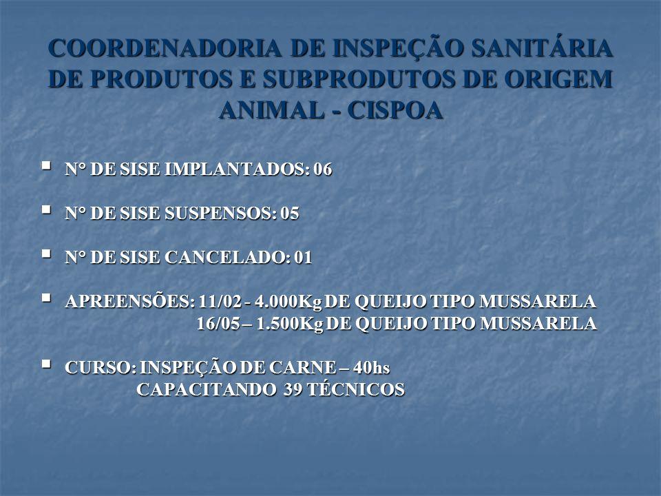 COORDENADORIADE INSPEÇÃO SANITÁRIA DE PRODUTOS E SUBPRODUTOS DE ORIGEM ANIMAL - CISPOA COORDENADORIA DE INSPEÇÃO SANITÁRIA DE PRODUTOS E SUBPRODUTOS D