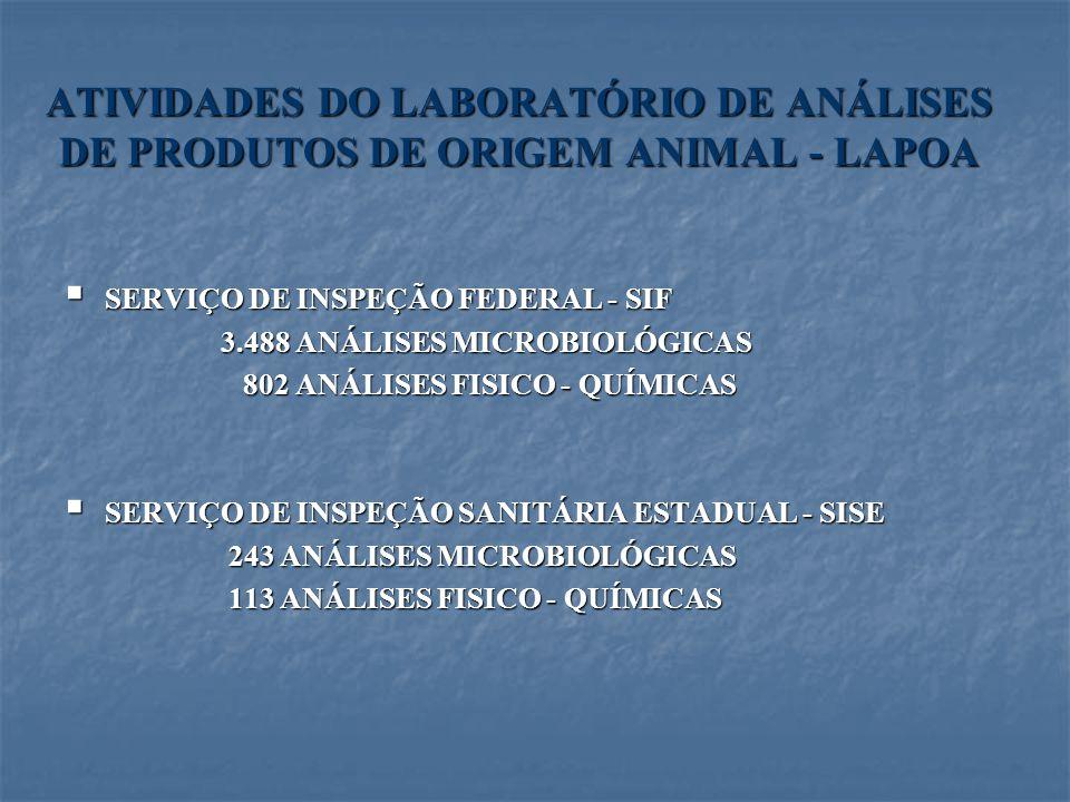 ATIVIDADES DO LABORATÓRIO DE ANÁLISES DE PRODUTOS DE ORIGEM ANIMAL - LAPOA SERVIÇO DE INSPEÇÃO FEDERAL - SIF SERVIÇO DE INSPEÇÃO FEDERAL - SIF 3.488 A