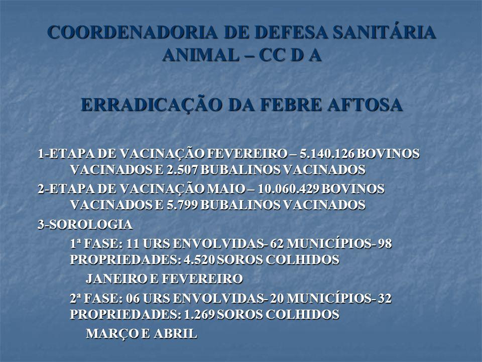 COORDENADORIA DE DEFESA SANITÁRIA ANIMAL – CC D A ERRADICAÇÃO DA FEBRE AFTOSA 1-ETAPA DE VACINAÇÃO FEVEREIRO – 5.140.126 BOVINOS VACINADOS E 2.507 BUB