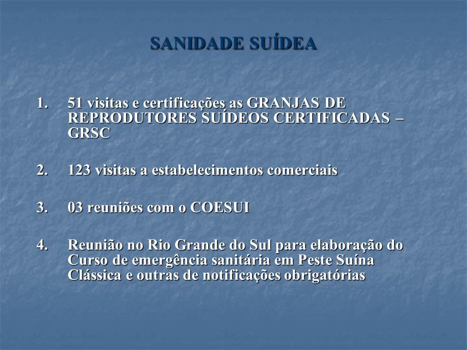 SANIDADE SUÍDEA 1.51 visitas e certificações as GRANJAS DE REPRODUTORES SUÍDEOS CERTIFICADAS – GRSC 2.123 visitas a estabelecimentos comerciais 3.03 r
