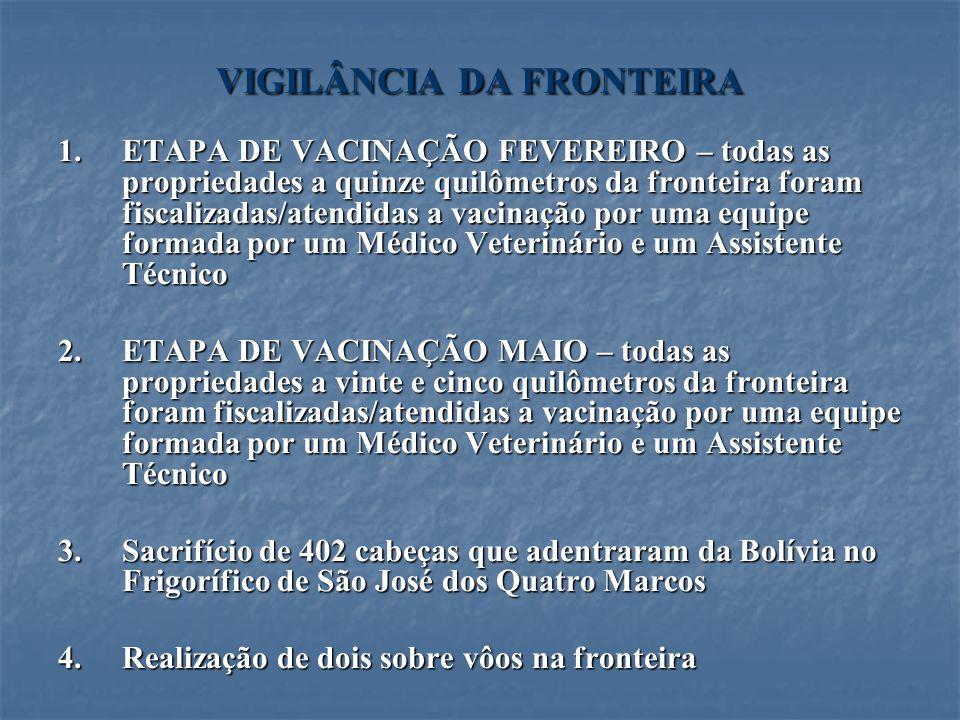 VIGILÂNCIA DA FRONTEIRA 1.ETAPA DE VACINAÇÃO FEVEREIRO – todas as propriedades a quinze quilômetros da fronteira foram fiscalizadas/atendidas a vacina