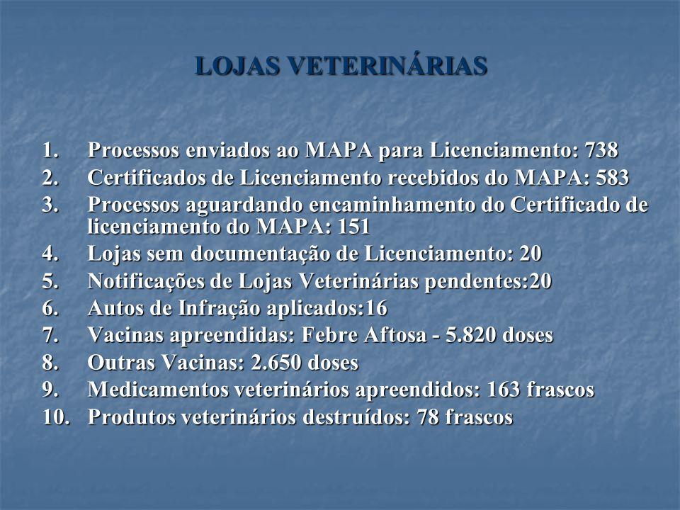 LOJAS VETERINÁRIAS 1.Processos enviados ao MAPA para Licenciamento: 738 2.Certificados de Licenciamento recebidos do MAPA: 583 3.Processos aguardando