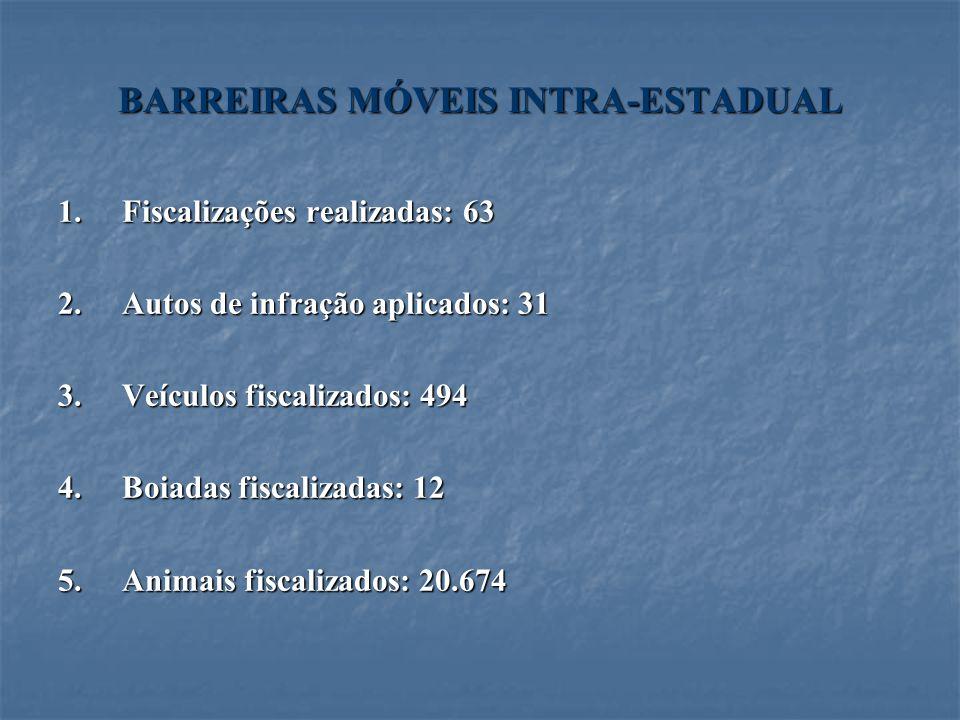 BARREIRAS MÓVEIS INTRA-ESTADUAL 1.Fiscalizações realizadas: 63 2.Autos de infração aplicados: 31 3.Veículos fiscalizados: 494 4.Boiadas fiscalizadas: