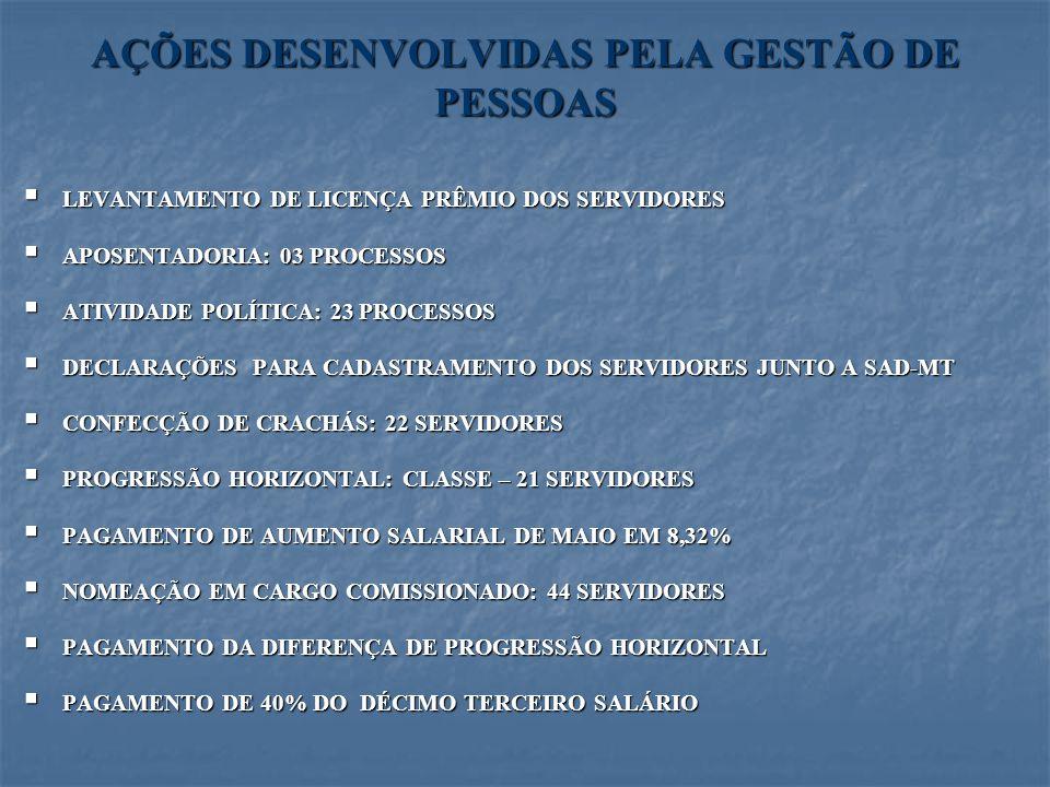 AÇÕES DESENVOLVIDAS PELA GESTÃO DE PESSOAS LEVANTAMENTO DE LICENÇA PRÊMIO DOS SERVIDORES LEVANTAMENTO DE LICENÇA PRÊMIO DOS SERVIDORES APOSENTADORIA: