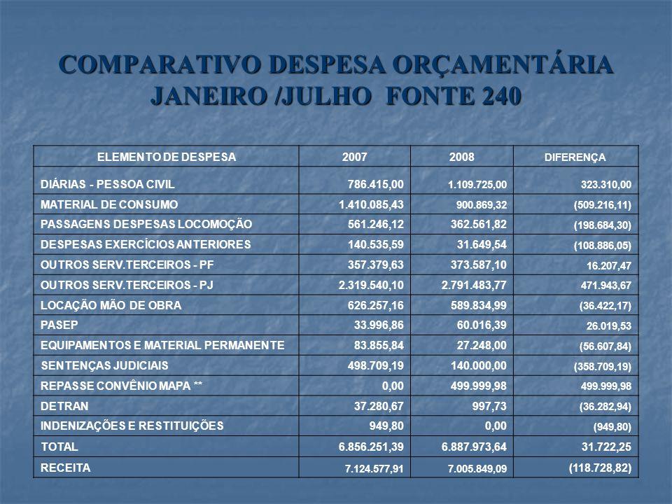 COMPARATIVO DESPESA ORÇAMENTÁRIA JANEIRO /JULHO FONTE 240 ELEMENTO DE DESPESA20072008 DIFERENÇA DIÁRIAS - PESSOA CIVIL786.415,00 1.109.725,00323.310,0