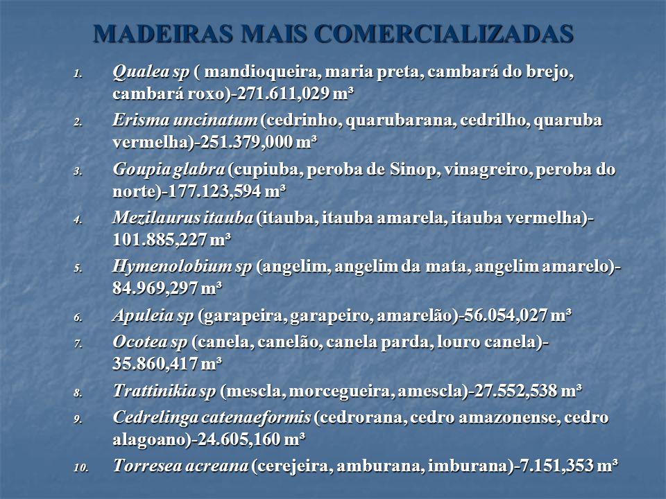 MADEIRAS MAIS COMERCIALIZADAS 1. Qualea sp ( mandioqueira, maria preta, cambará do brejo, cambará roxo)-271.611,029 m³ 2. Erisma uncinatum (cedrinho,