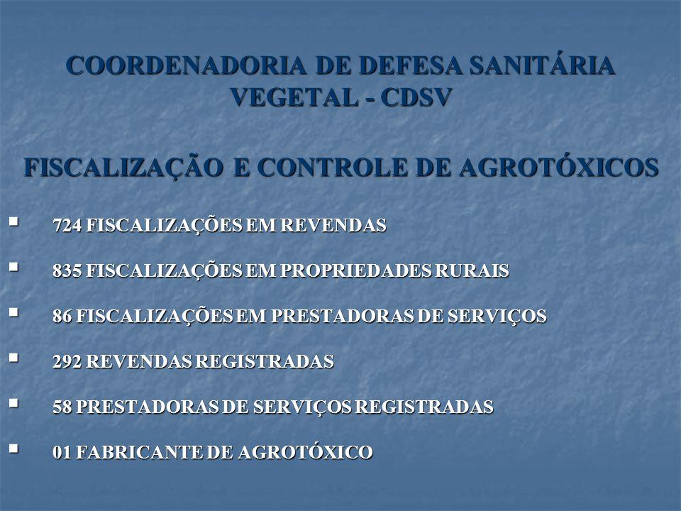 COORDENADORIA DE DEFESA SANITÁRIA VEGETAL - CDSV FISCALIZAÇÃO E CONTROLE DE AGROTÓXICOS 724 FISCALIZAÇÕES EM REVENDAS 724 FISCALIZAÇÕES EM REVENDAS 83