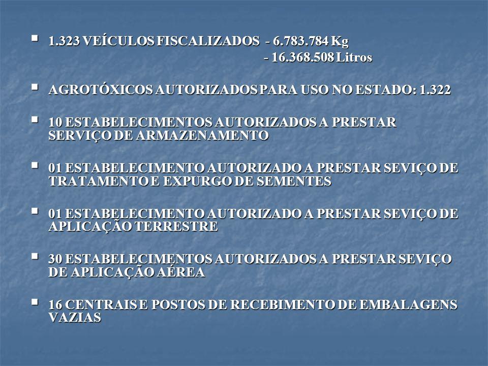 1.323 VEÍCULOS FISCALIZADOS - 6.783.784 Kg 1.323 VEÍCULOS FISCALIZADOS - 6.783.784 Kg - 16.368.508 Litros - 16.368.508 Litros AGROTÓXICOS AUTORIZADOS