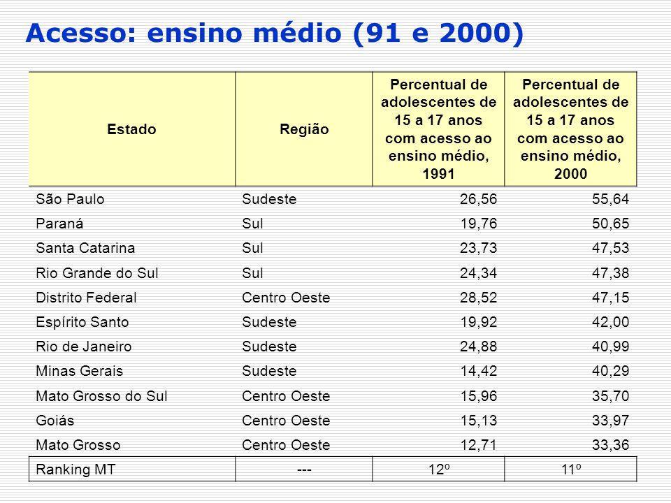 Acesso: ensino médio (91 e 2000) EstadoRegião Percentual de adolescentes de 15 a 17 anos com acesso ao ensino médio, 1991 Percentual de adolescentes d