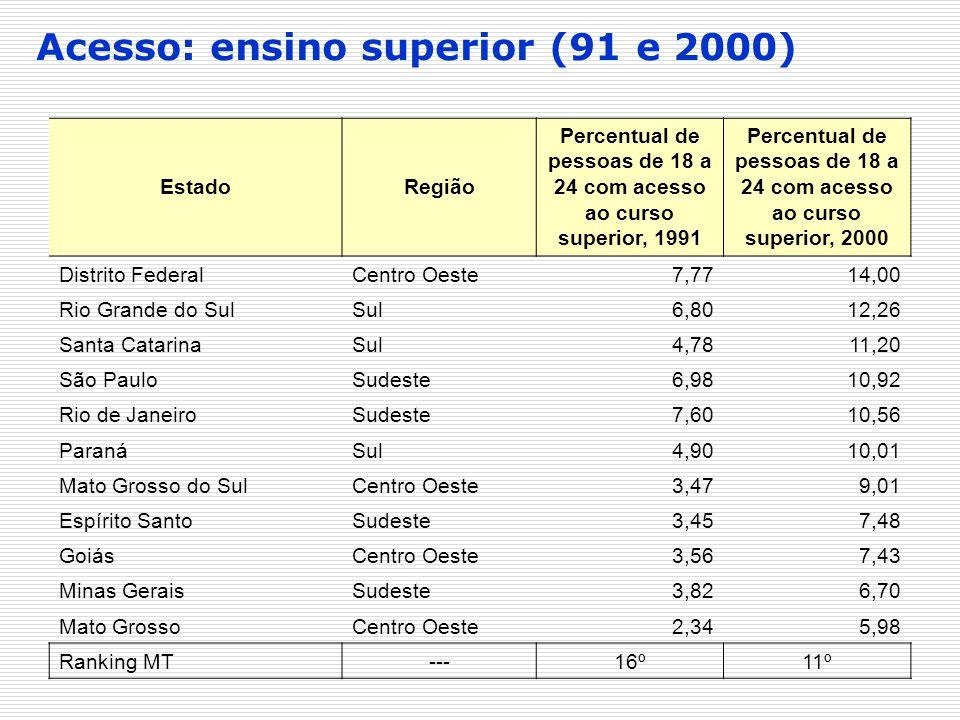 Acesso: ensino superior (91 e 2000) EstadoRegião Percentual de pessoas de 18 a 24 com acesso ao curso superior, 1991 Percentual de pessoas de 18 a 24