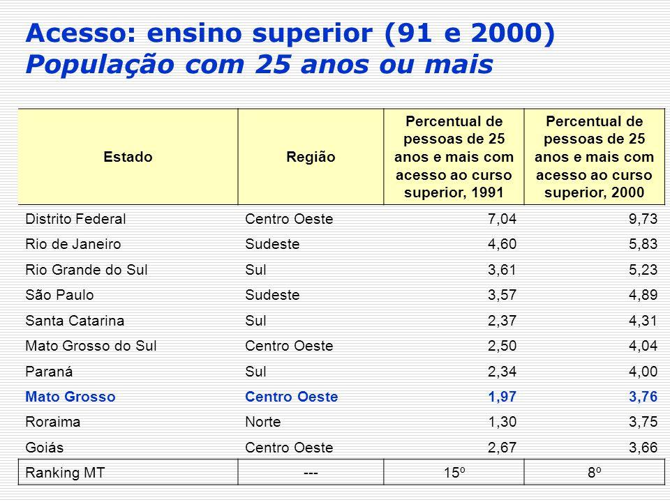 EstadoRegião Percentual de pessoas de 25 anos e mais com acesso ao curso superior, 1991 Percentual de pessoas de 25 anos e mais com acesso ao curso su