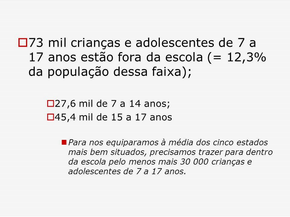 73 mil crianças e adolescentes de 7 a 17 anos estão fora da escola (= 12,3% da população dessa faixa); 27,6 mil de 7 a 14 anos; 45,4 mil de 15 a 17 an