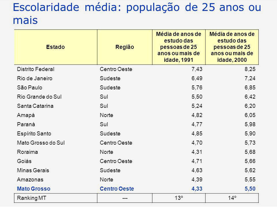 EstadoRegião Média de anos de estudo das pessoas de 25 anos ou mais de idade, 1991 Média de anos de estudo das pessoas de 25 anos ou mais de idade, 20