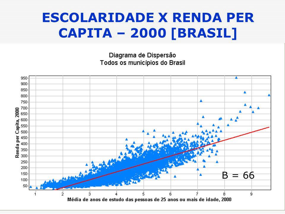 ESCOLARIDADE X RENDA PER CAPITA – 2000 [BRASIL] B = 66