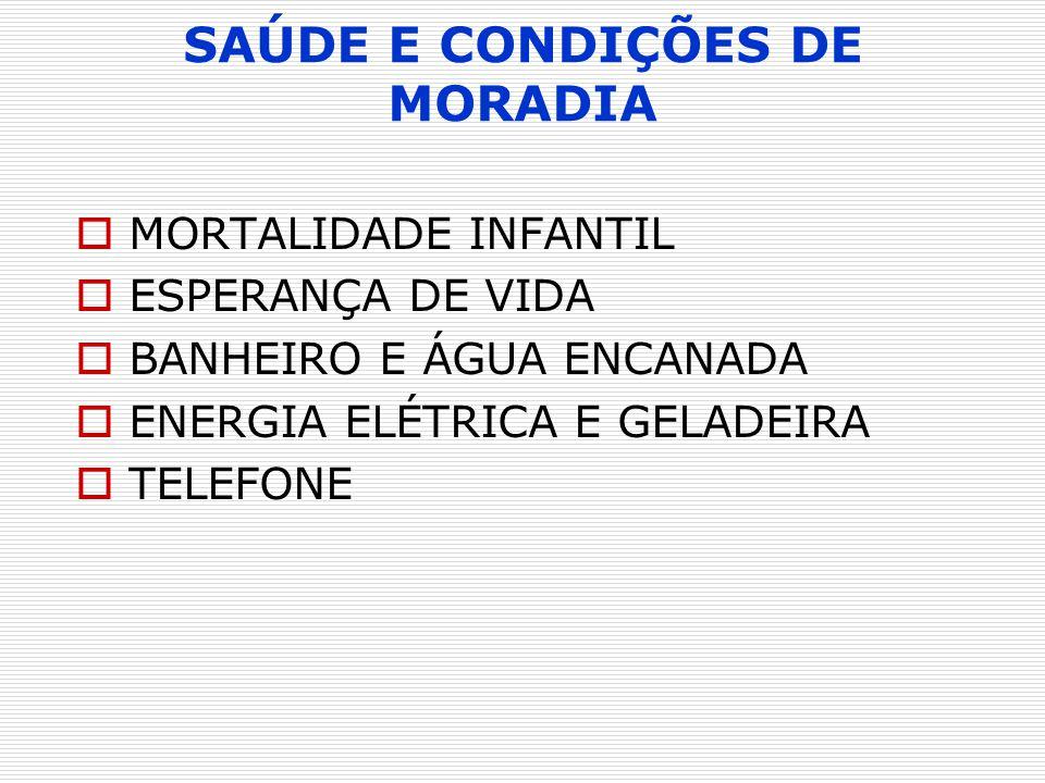 SAÚDE E CONDIÇÕES DE MORADIA MORTALIDADE INFANTIL ESPERANÇA DE VIDA BANHEIRO E ÁGUA ENCANADA ENERGIA ELÉTRICA E GELADEIRA TELEFONE