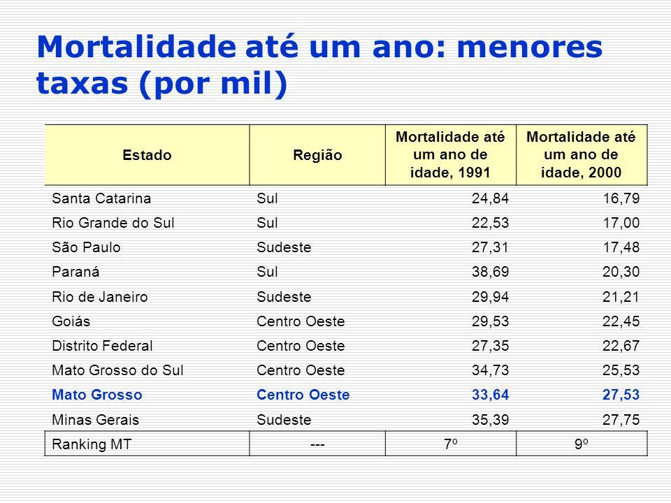 EstadoRegião Mortalidade até um ano de idade, 1991 Mortalidade até um ano de idade, 2000 Santa CatarinaSul24,8416,79 Rio Grande do SulSul22,5317,00 Sã