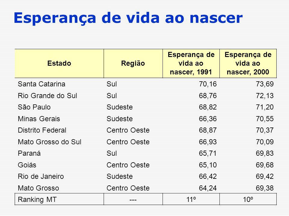 EstadoRegião Esperança de vida ao nascer, 1991 Esperança de vida ao nascer, 2000 Santa CatarinaSul70,1673,69 Rio Grande do SulSul68,7672,13 São PauloS
