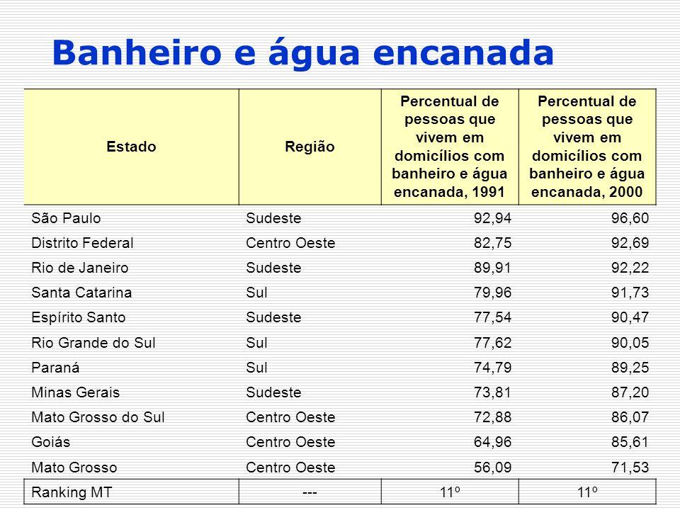 EstadoRegião Percentual de pessoas que vivem em domicílios com banheiro e água encanada, 1991 Percentual de pessoas que vivem em domicílios com banhei