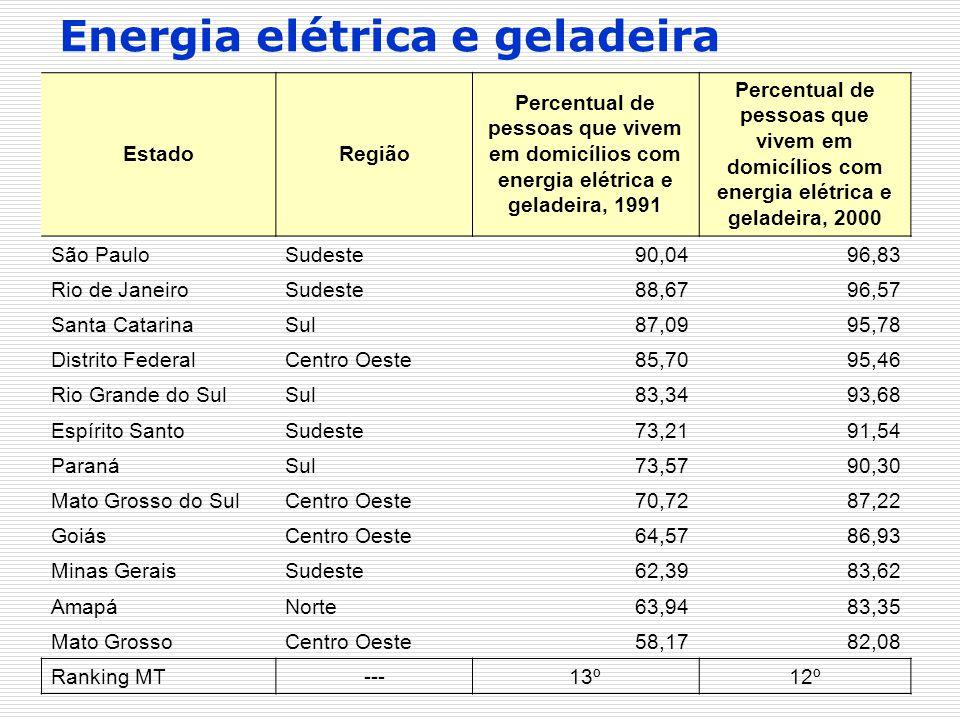 EstadoRegião Percentual de pessoas que vivem em domicílios com energia elétrica e geladeira, 1991 Percentual de pessoas que vivem em domicílios com en