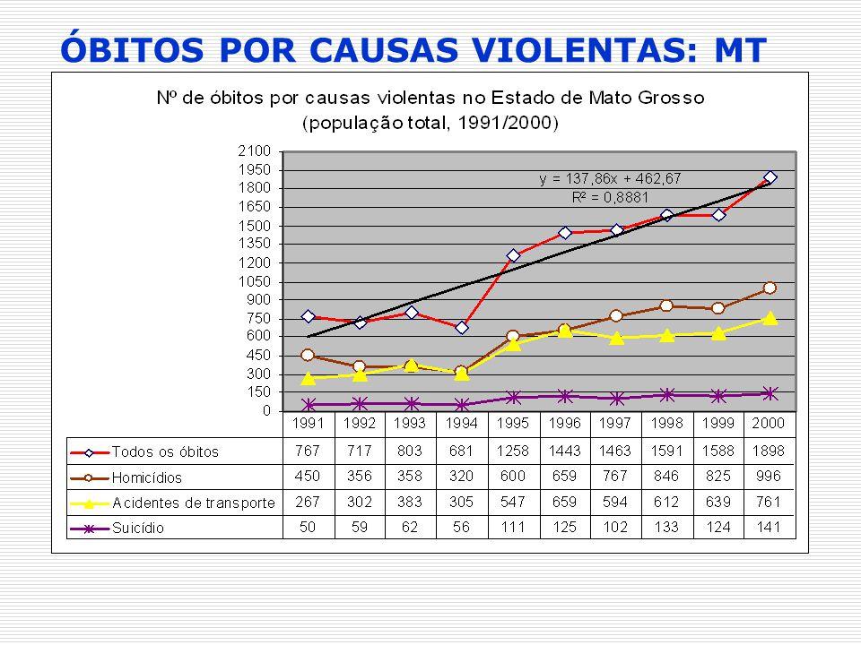ÓBITOS POR CAUSAS VIOLENTAS: MT