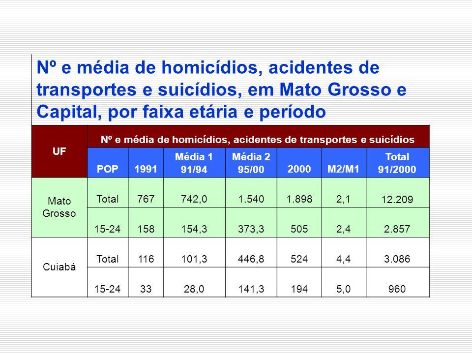 Nº e média de homicídios, acidentes de transportes e suicídios, em Mato Grosso e Capital, por faixa etária e período UF Nº e média de homicídios, acid