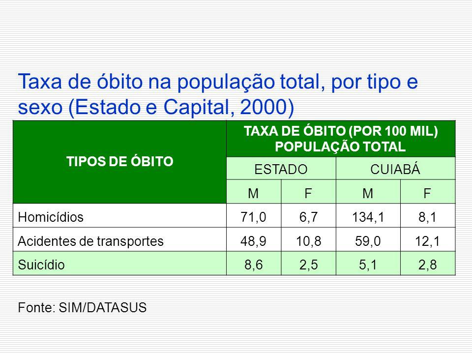 Taxa de óbito na população total, por tipo e sexo (Estado e Capital, 2000) TIPOS DE ÓBITO TAXA DE ÓBITO (POR 100 MIL) POPULAÇÃO TOTAL ESTADOCUIABÁ MFM