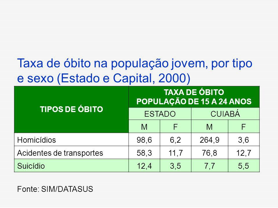 Taxa de óbito na população jovem, por tipo e sexo (Estado e Capital, 2000) TIPOS DE ÓBITO TAXA DE ÓBITO POPULAÇÃO DE 15 A 24 ANOS ESTADOCUIABÁ MFMF Ho