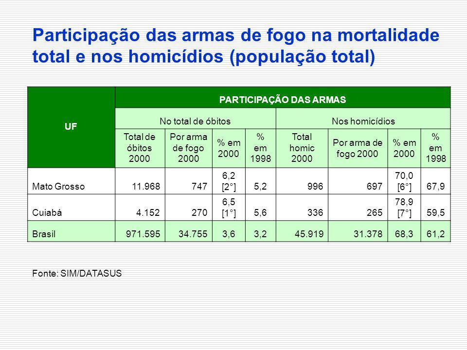 UF PARTICIPAÇÃO DAS ARMAS No total de óbitosNos homicídios Total de óbitos 2000 Por arma de fogo 2000 % em 2000 % em 1998 Total homic 2000 Por arma de