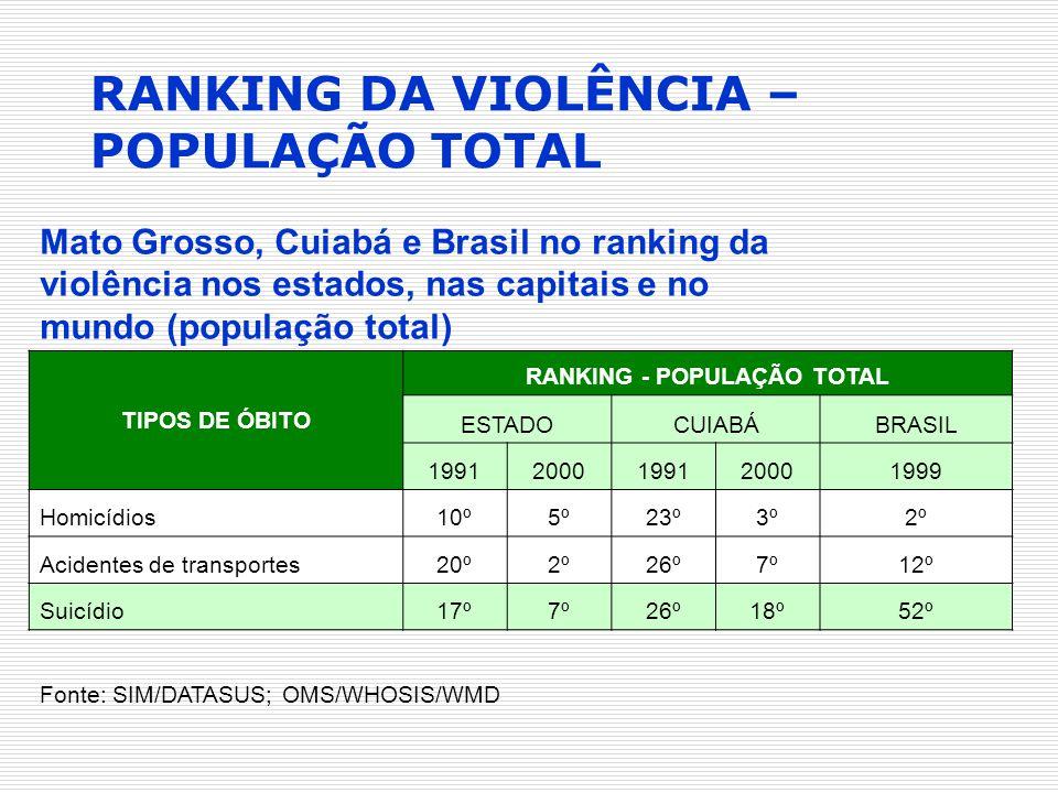 Mato Grosso, Cuiabá e Brasil no ranking da violência nos estados, nas capitais e no mundo (população total) TIPOS DE ÓBITO RANKING - POPULAÇÃO TOTAL E