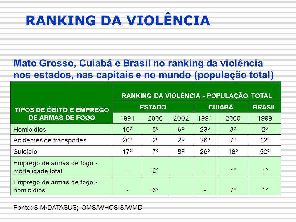 Mato Grosso, Cuiabá e Brasil no ranking da violência nos estados, nas capitais e no mundo (população total) TIPOS DE ÓBITO E EMPREGO DE ARMAS DE FOGO
