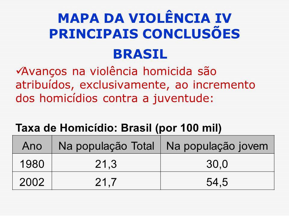 MAPA DA VIOLÊNCIA IV PRINCIPAIS CONCLUSÕES BRASIL Avanços na violência homicida são atribuídos, exclusivamente, ao incremento dos homicídios contra a