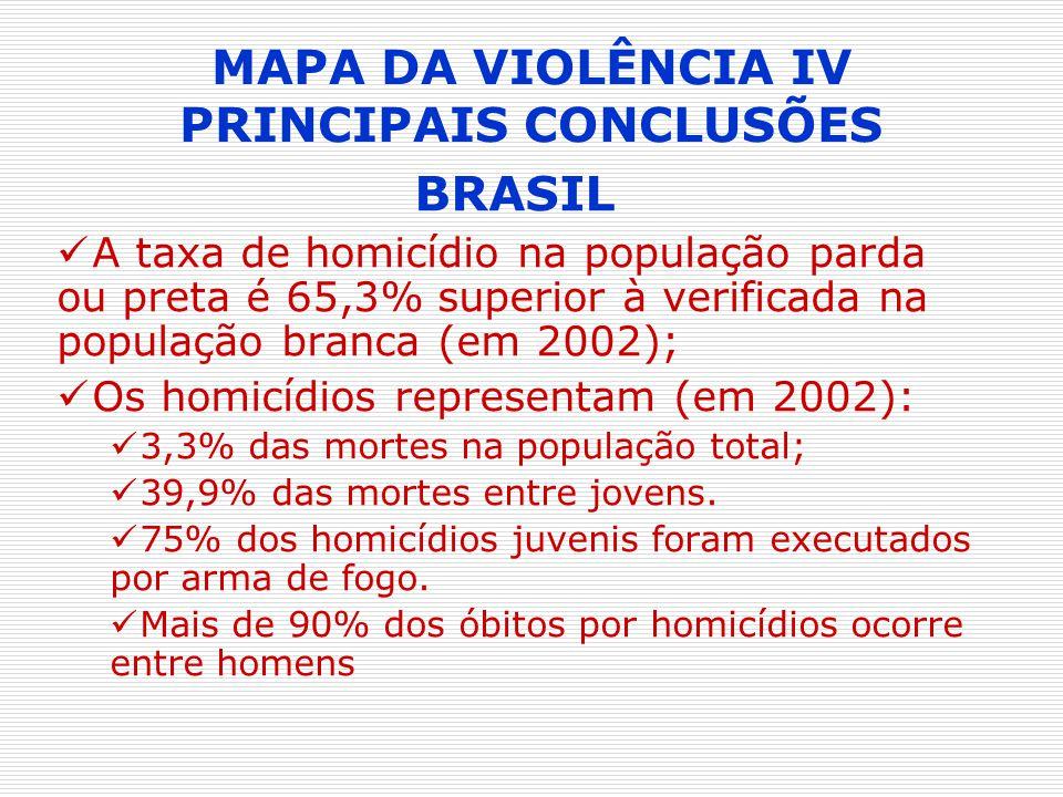 MAPA DA VIOLÊNCIA IV PRINCIPAIS CONCLUSÕES BRASIL A taxa de homicídio na população parda ou preta é 65,3% superior à verificada na população branca (e