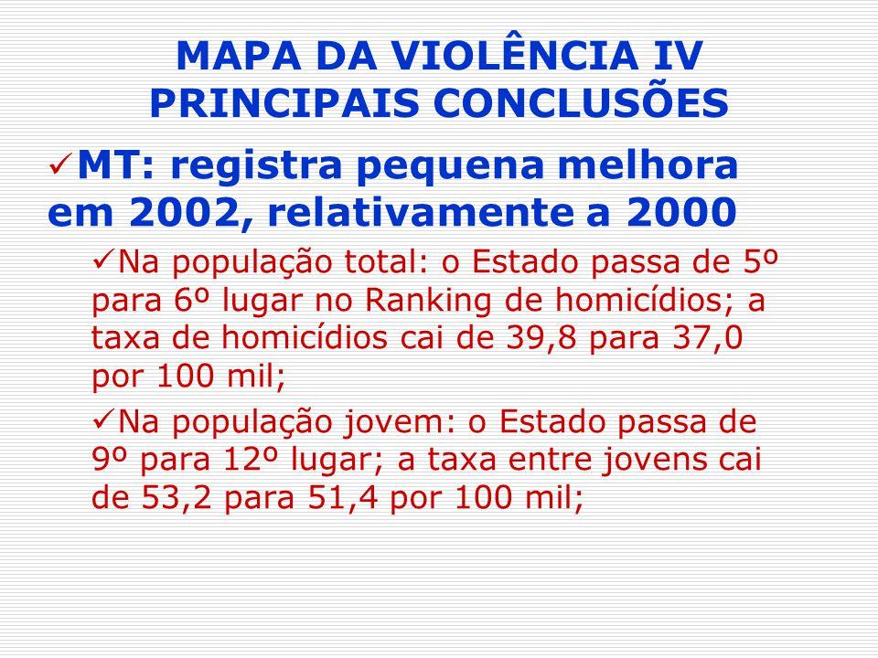 MAPA DA VIOLÊNCIA IV PRINCIPAIS CONCLUSÕES MT: registra pequena melhora em 2002, relativamente a 2000 Na população total: o Estado passa de 5º para 6º