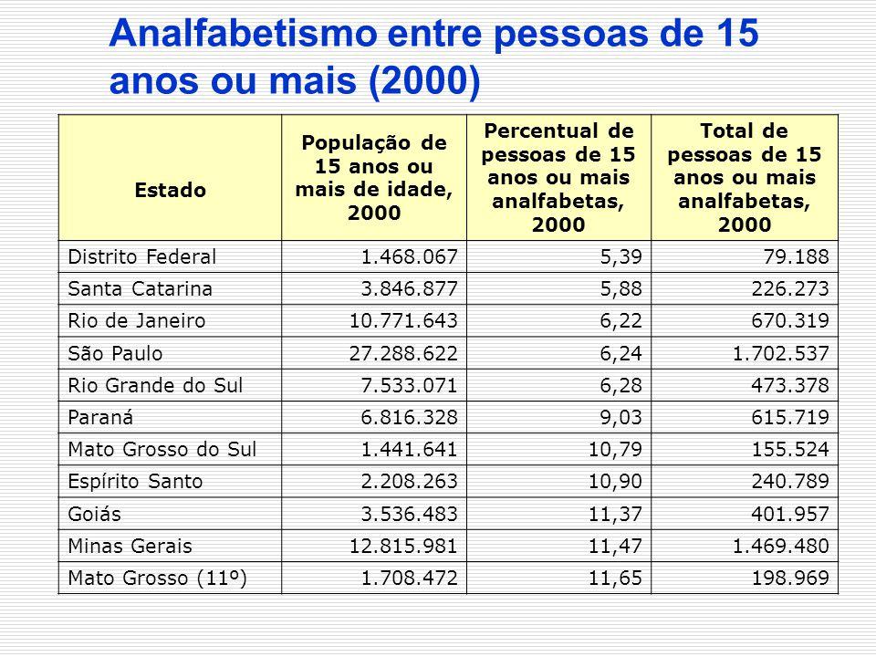 Analfabetismo entre pessoas de 15 anos ou mais (2000) Estado População de 15 anos ou mais de idade, 2000 Percentual de pessoas de 15 anos ou mais anal