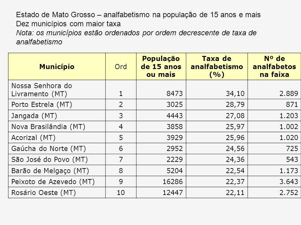 MunicípioOrd População de 15 anos ou mais Taxa de analfabetismo (%) Nº de analfabetos na faixa Nossa Senhora do Livramento (MT)1847334,102.889 Porto E