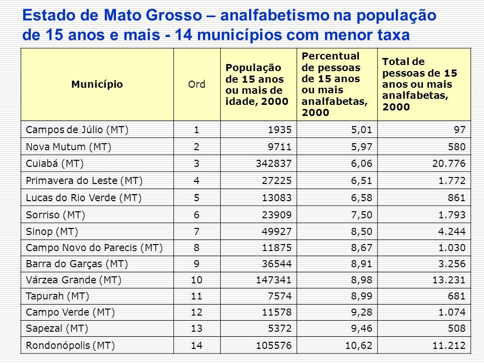 MunicípioOrd População de 15 anos ou mais de idade, 2000 Percentual de pessoas de 15 anos ou mais analfabetas, 2000 Total de pessoas de 15 anos ou mai
