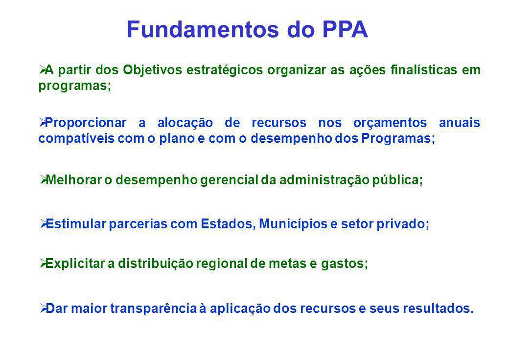 SEPLAN ELABORAÇÃO DO PPA 2004 – 2007 Abril/04