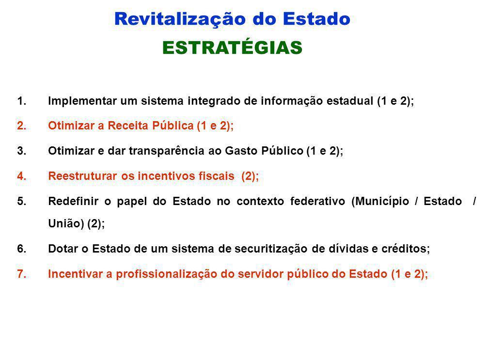 Revitalização do Estado OBJETIVO ESTRATÉGICO 1.Melhorar o desempenho da Gestão Pública Estadual; 2. Dar sustentabilidade à Gestão das Políticas Públic